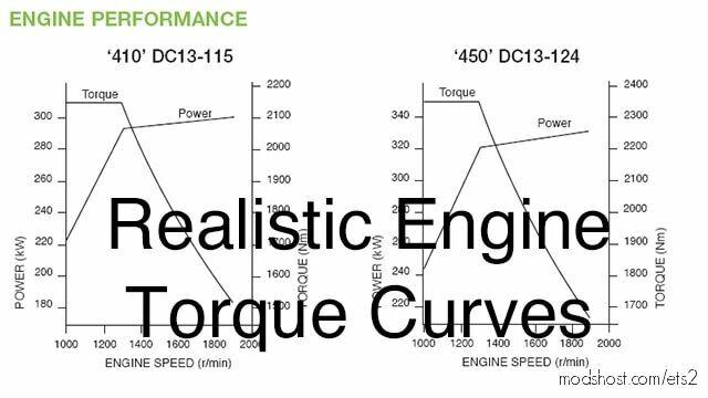 Realistic Engine Torque Curves [1.42] for Euro Truck Simulator 2
